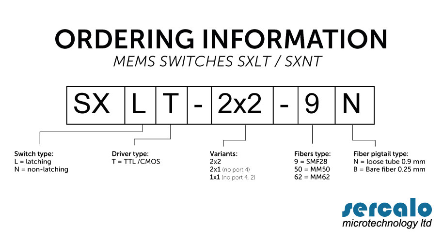 ORDERING INFORMATIONS MEMS SWITCHES SXLT/SXNT