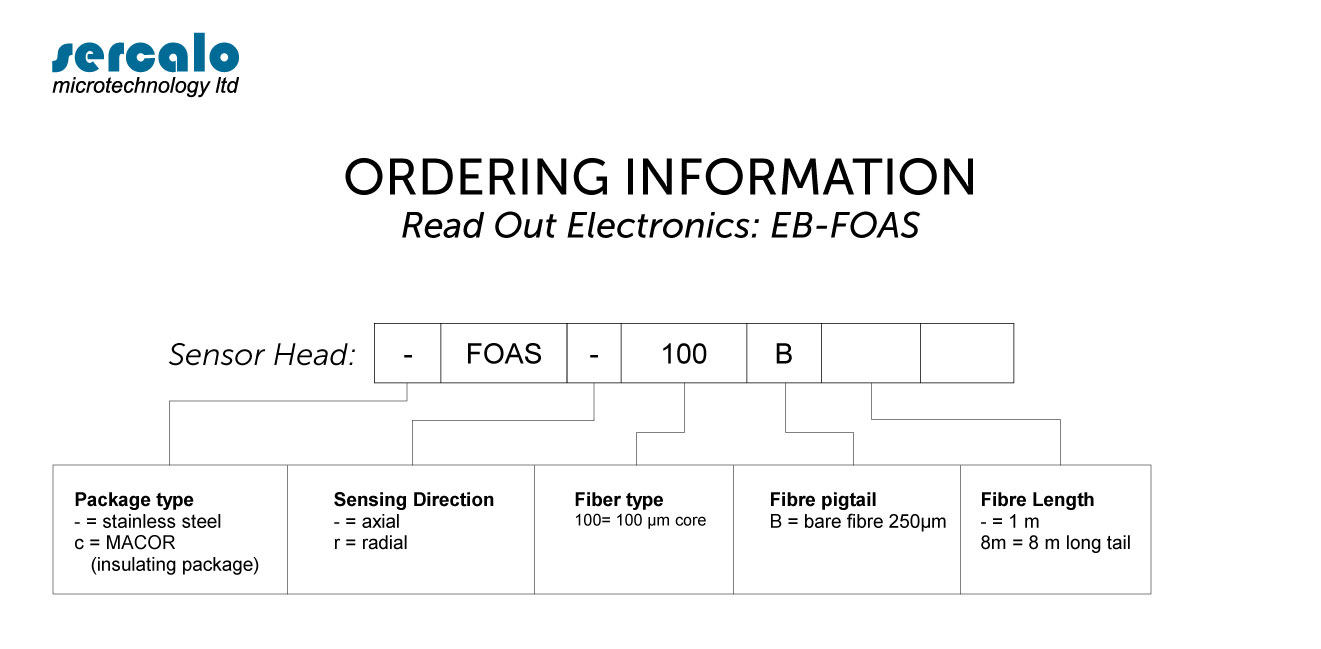 ORDERING INFORMATION FOAS
