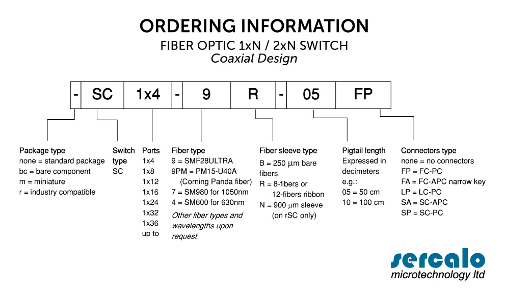 ORDERING INFORMATIONS OPTICAL MEMS SWITCHES rSC (compatible with industry pin-out)