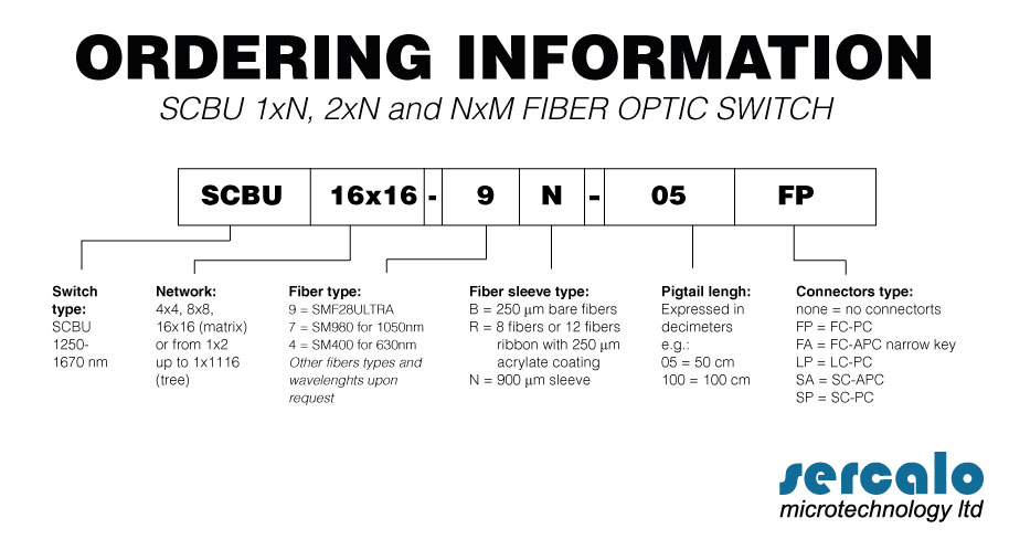 ORDERING INFORMATIONS MEMS SWITCHES SCBU 1xN, 2xN and NxM