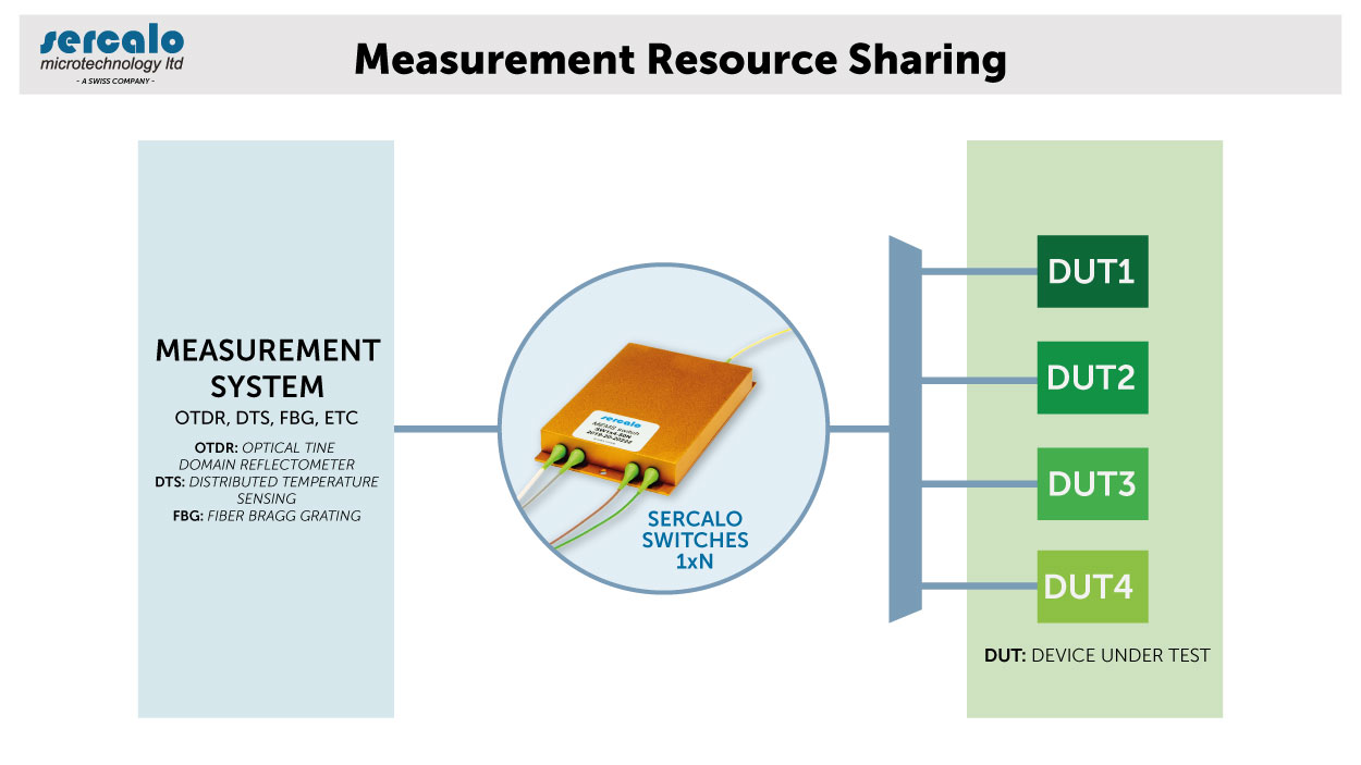 Measurement Resource Sharing