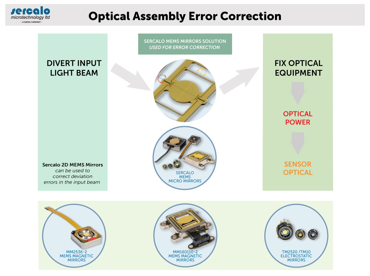 Optical Assembly Error Correction